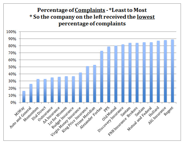 Percentage of Complaints - Least to Most