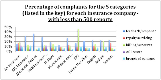 insurance companies - Percentage of complaints for the 5 categories