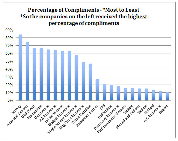 Percentage of Compliments - Most to Least