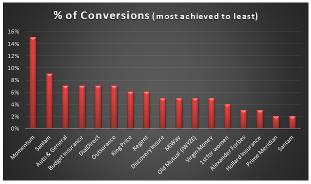 % of Conversions