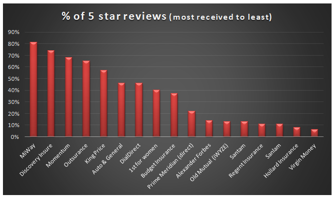 5 stars reviews insurance companies in South Africa
